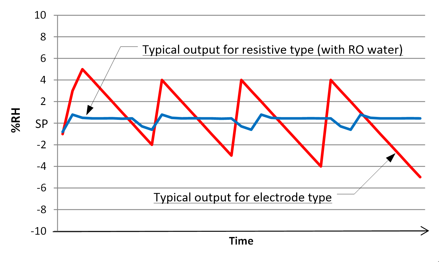 Electrode and resistive type humidifiers compared | steamovap ...