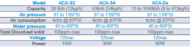 ACA specification